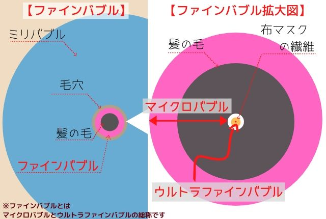 バブルの大きさ説明図