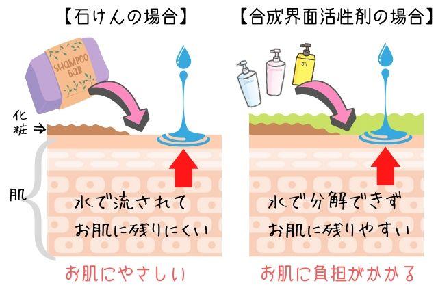 界面活性剤、合成との比較図