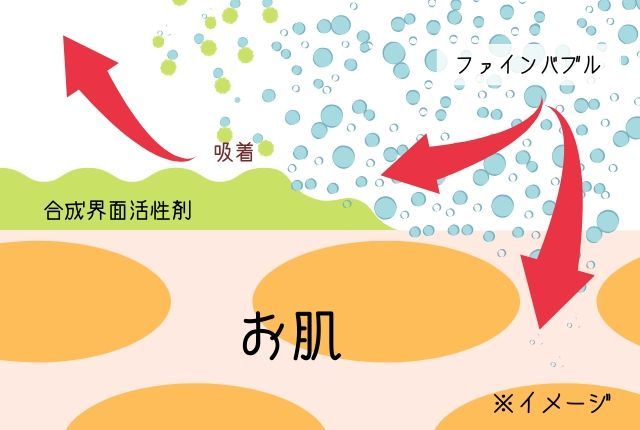 ファインバブルと界面活性剤のイメージ図