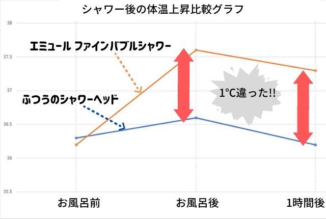 エミュールファインバブルシャワーと普通のヘッド体温の変化比較グラフ